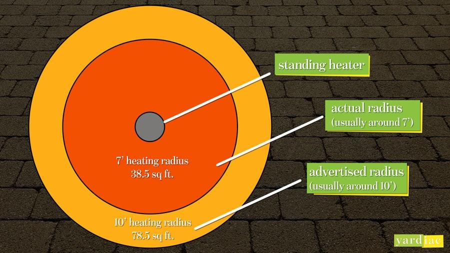 Best outdoor patio heater actual heating radius