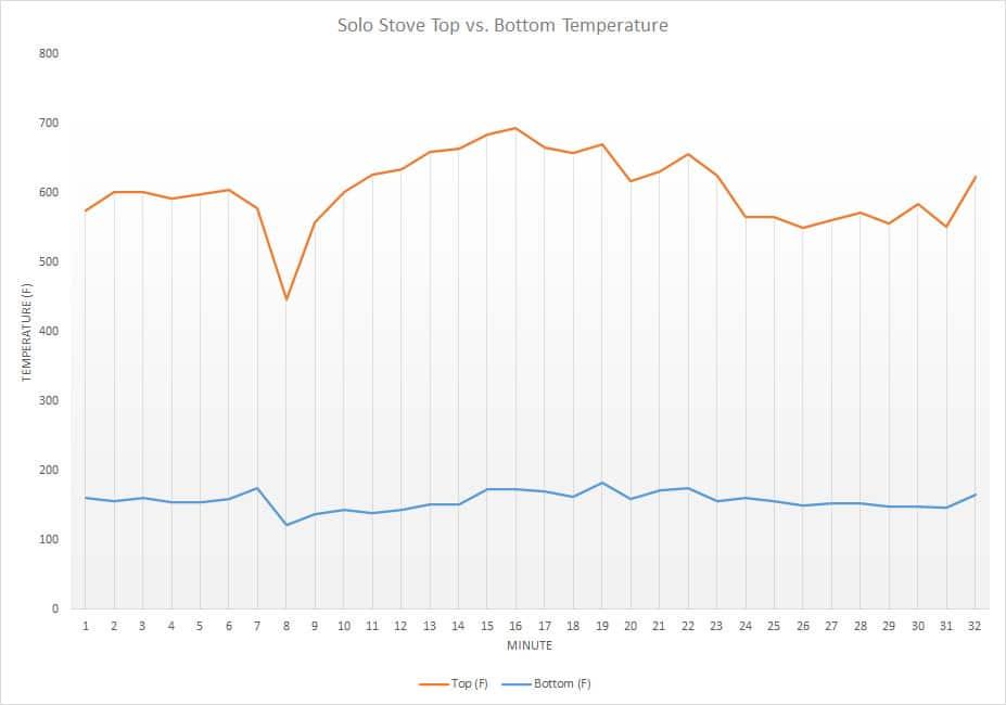 solo stove temperature tracking chart